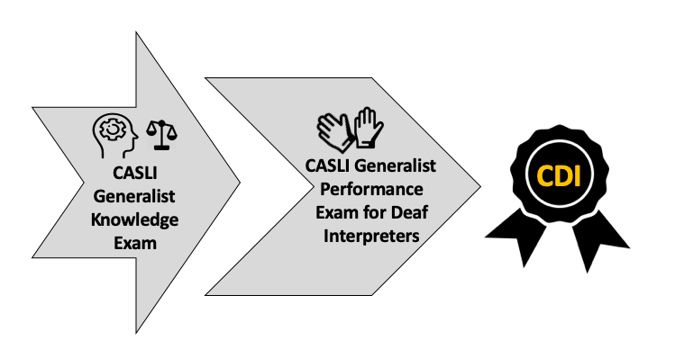 CASLI Generalist Exams for CDI Candidates